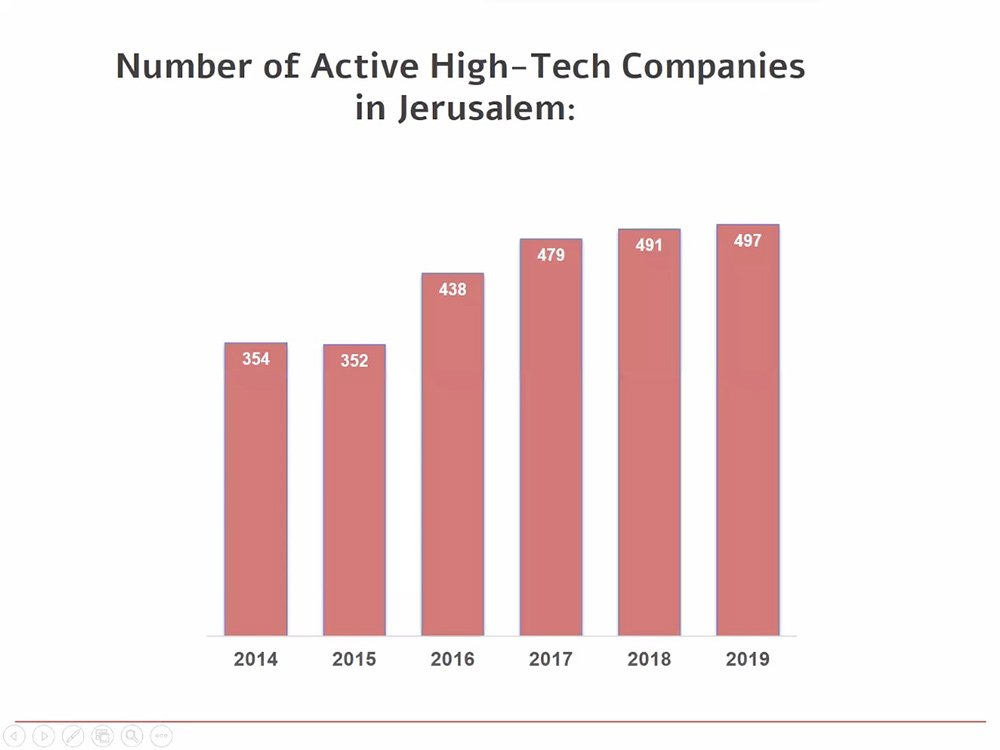 Jerusalem by the Numbers: Facts and Trends 2021, with Lior Schillat